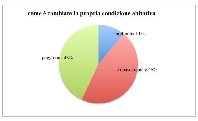 grafico sondaggio abitare